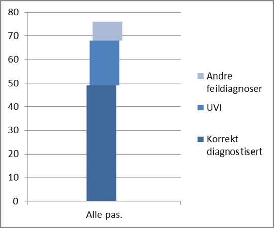Figur 3. Antall feildiagnostiserte pasienter blant samtlige respondenter