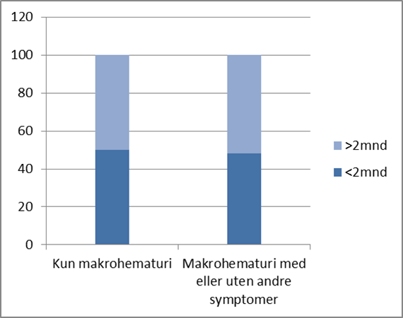 Figur 3. Doctor's delay var uavhengig av om makrohematuri ble supplert av andre symptomer eller ei